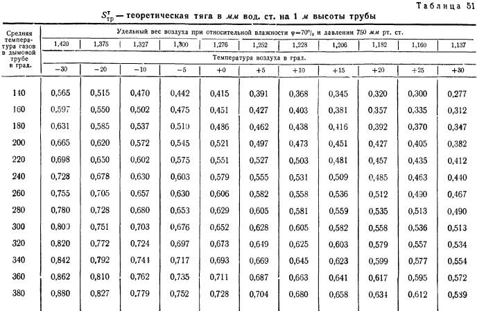 как рассчитать стоимость дымовой трубы для газовой котельной